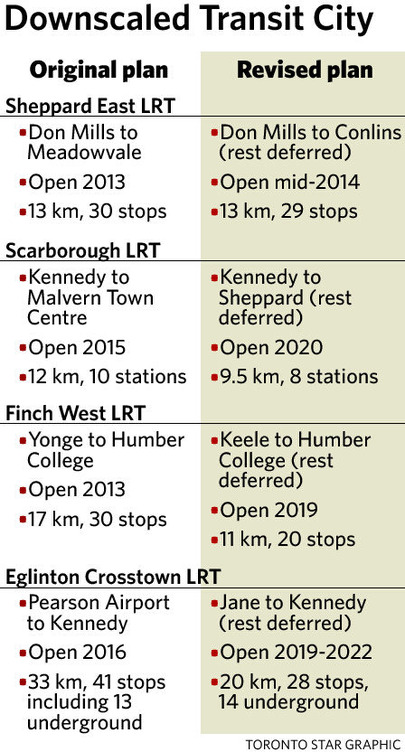 After the $4B cut, here's what Metrolinx proposes for the TTC: Sheppard East is Ok, a 5 year delay for the rest