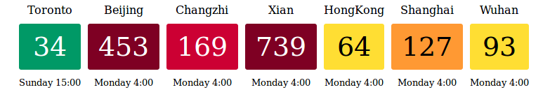 Air Quality PM2.5 2018 Dec 02 16:00 Toronto time readings for China: Xi'an 739, Beijing 453 vs Toronto at 34. Terrible for your health.