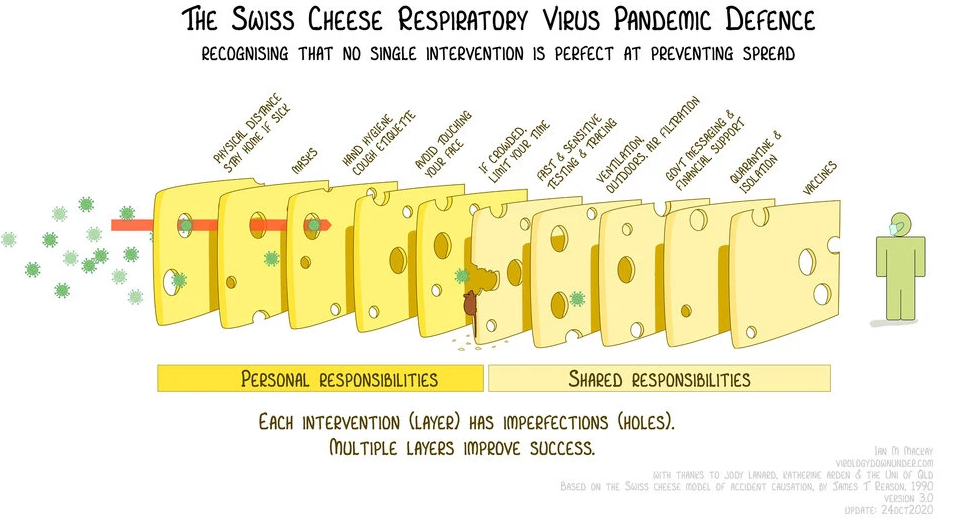 Swiss Cheese Respiratory Virus Pandemic Defense model, version bu Ian Mackay